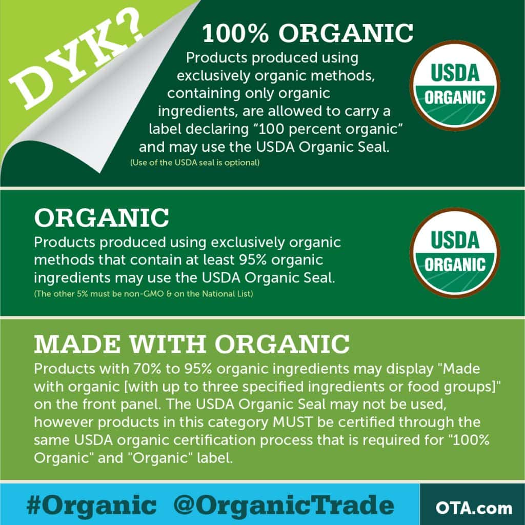 Everything To Know About The Organic Food Industry